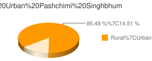 Pashchimi Singhbhum census population